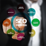 Guide to SEO Content: Everything You Need to Know